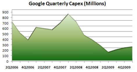 Google-Capex-datacenters