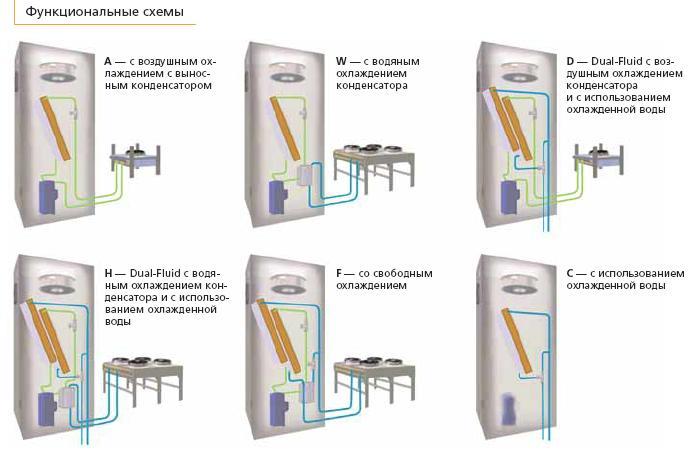 Схемы кондиционеров с различными способами охлаждения