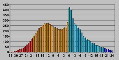 График зависимости значения температуры от количества часов в году