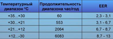 Таблица параметров, полученная с работающего объекта компании Ayaks-Engineering, данные 2009–2010 гг.