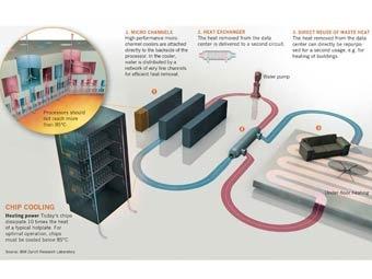 Компания IBM представила суперкомпьютер с охлаждением на горячей воде.