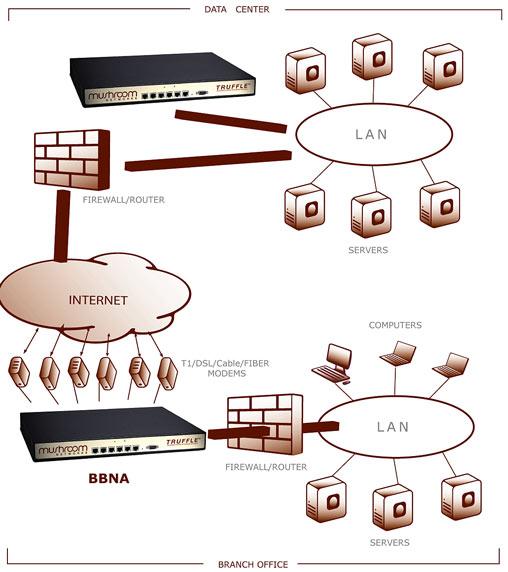 Mushroom Networks объединяет несколько широкополосных линий в одну для создания более скоростного соединения
