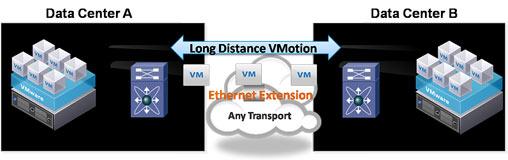 Cisco OTV позволяет большим компания объединять несколько дата-центров, превращая их в единый операционный центр