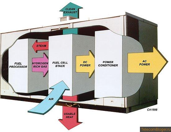 Технологию топливных элементов