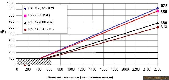 количество шагов (положений винта)