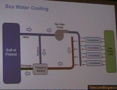 Схема охлаждения морской водой Дата-Центр Google.