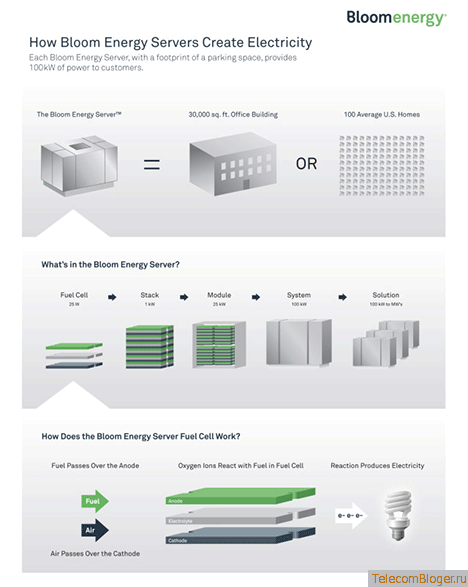 Как работает Bloom Box Energy Server?