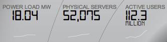 в 2012 году у eBay было 52075 серверов