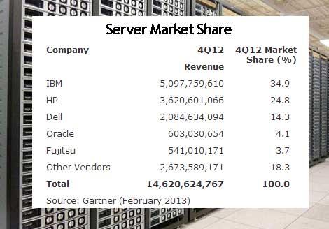 server-market-share-feb2013