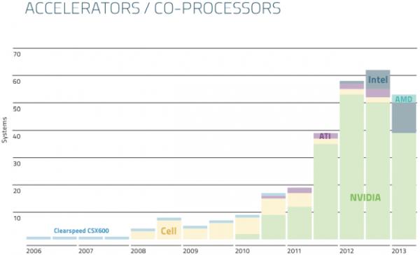 Top500 сопроцессоры