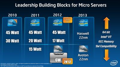 Intel Avoton