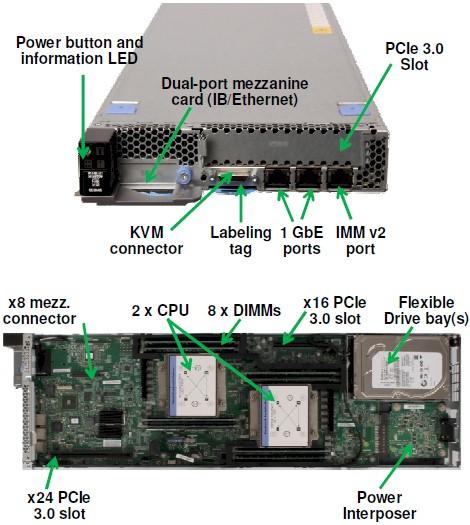 NextScale nx360