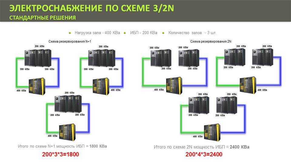 Схема резервирования N+1 и 2N