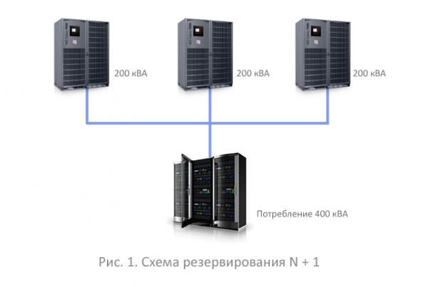Схема резервирования ИБП N+1.