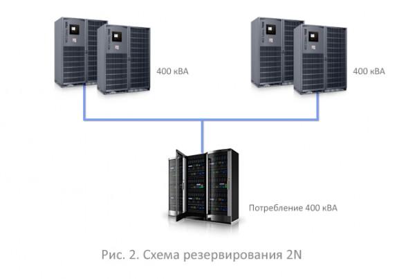 Схема резервирования 2N