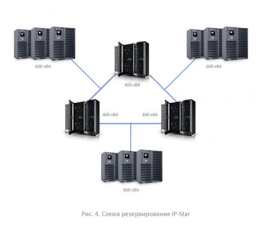 Схема резервирования ИБП IP-Star