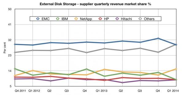 Конец эпохи больших данных
