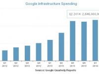 расходы Google на ЦОД