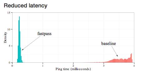Проект Fastpass