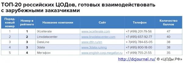 Рейтинг российских ЦОД