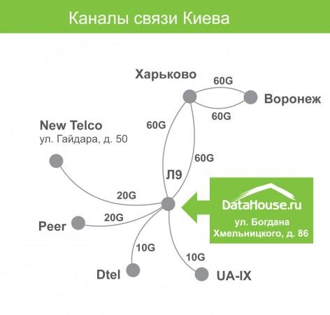 Схема связанности ЦОД DataHouse в Киеве