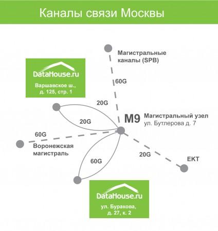 Схема связанности ЦОД DataHouse в Москве