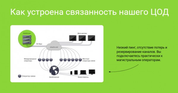 Схема связанности ЦОД DataHouse