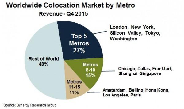 оборот мирового рынка колокейшн-услуг