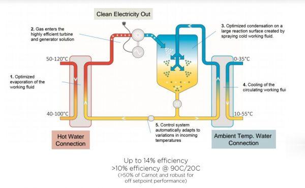 система рекуперации тепла ЦОД Climeon