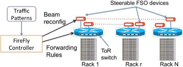 ИК-передатчик для дата-центра