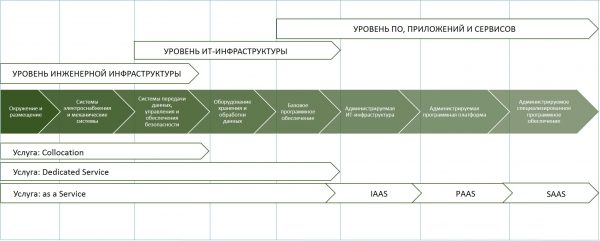 Комплексная сервисно-ориентированная модель ЦОД