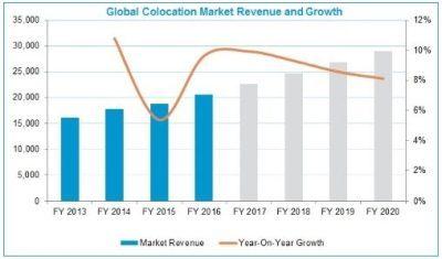 Текущее, настоящее и будущее рынка колокейшн-услуг