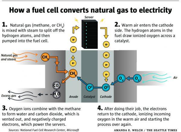 топливные элементы для ЦОД Microsoft
