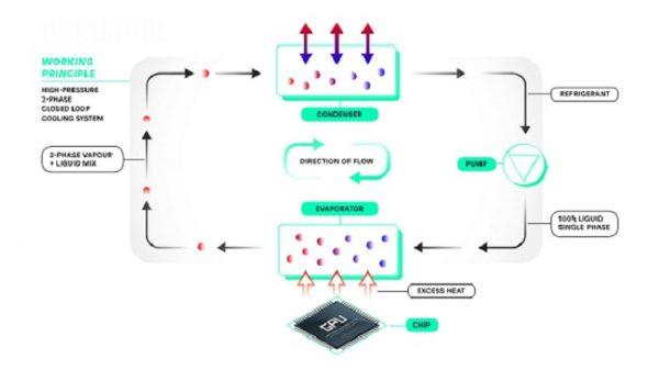 Gigabyte и Incooling создают систему охлаждения серверов с фазовым переходом