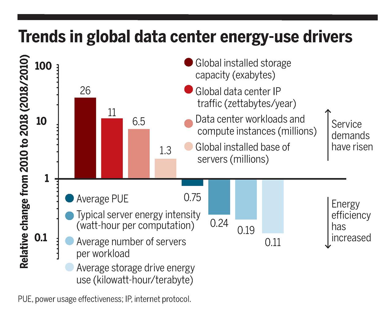 Исследование: на ЦОД приходится 1% мирового электропотребления