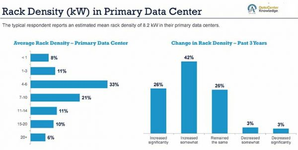 В корпоративных дата-центрах продолжает расти плотность мощности на стойку