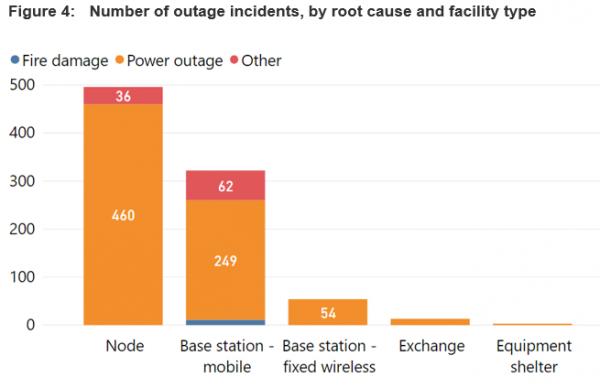 Тысячи телекоммуникационных площадок пострадали от пожаров в Австралии, перебои в работе были в основном обусловлены отключениями электроэнергии