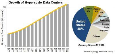 Количество гипермасштабных серверных ферм перевалило за пять сотен