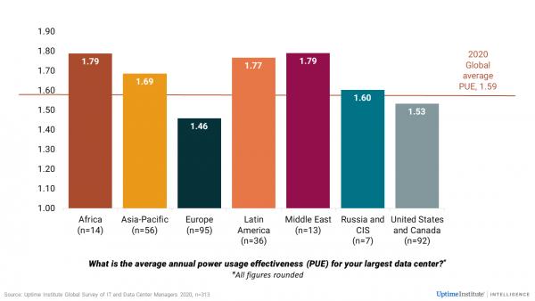 Исследование Uptime Institute на тему вариативности PUE в разных регионах
