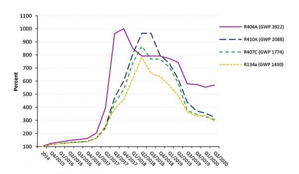 Исследование Öko-Recherche: спрос на хладагенты и цены падают из-за COVID-19