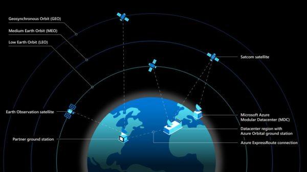 Фотоотчет: модульный ЦОД Microsoft со спутниковым интернетом Starlink от SpaceX