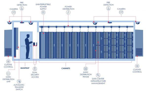 Schneider и Accu-Tech организовали совместное производство модульных ЦОД