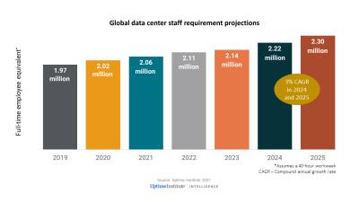 Uptime Institute: обостряется нехватка кадров – к концу пятилетки индустрии ЦОД потребуется 300 тыс. новых специалистов